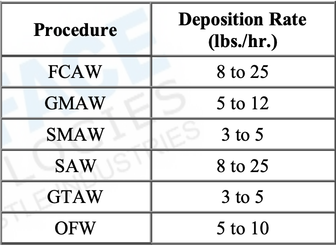 Deposition Table