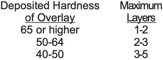 Hardness vs Layers