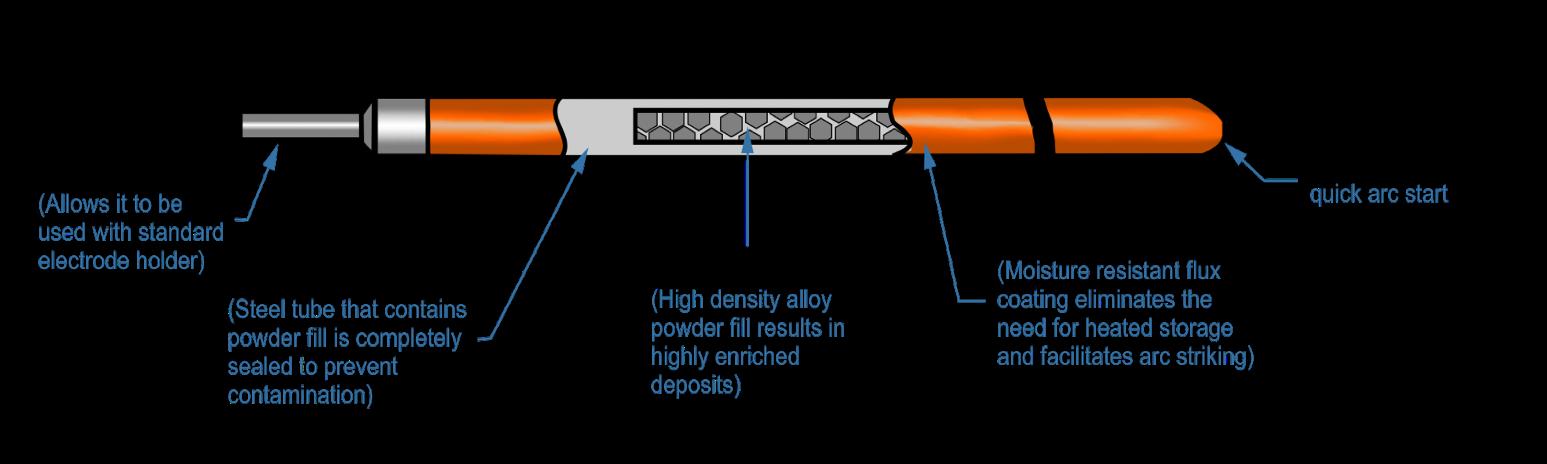 Tubular Drawing